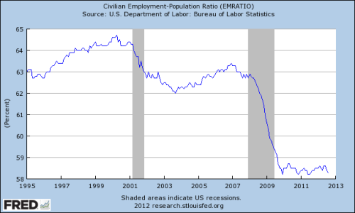 At least our job numbers are not falling like they used to.